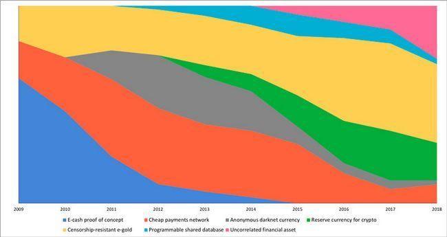7 Концепций биткоина: роль btc на разных этапах становления криптовалюты