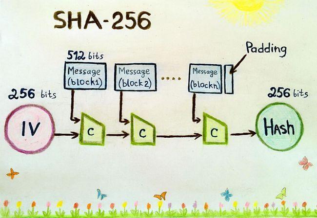 Алгоритм майнинга sha 256. как это работает?