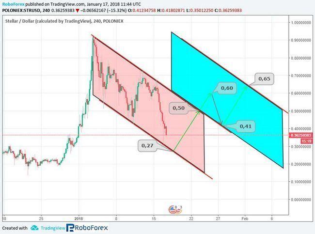 Анализ курса ключевых альткоинов bitcoin cash, ethereum, nem, stellar, neo