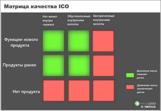 Анализ проектов выходящих на ico в 2017. как определить scam ico или нет?