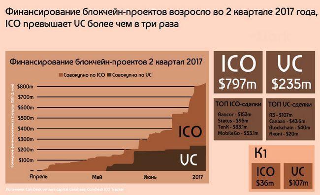 Анализ рынка ico за 2017 год, популярные ниши и суммы инвестиций в token sale