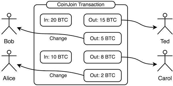 Анонимность криптовалюты, какие монеты действительно обеспечивают приватность?