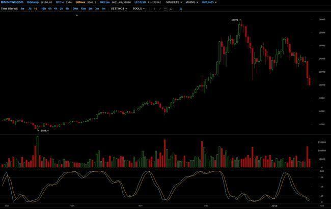 Bitcoin (btc) опустился ниже $10 000, анализ причин падения курса
