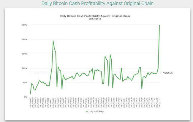 Bitcoin cash вышел на второе место по капитализации пробив $2500