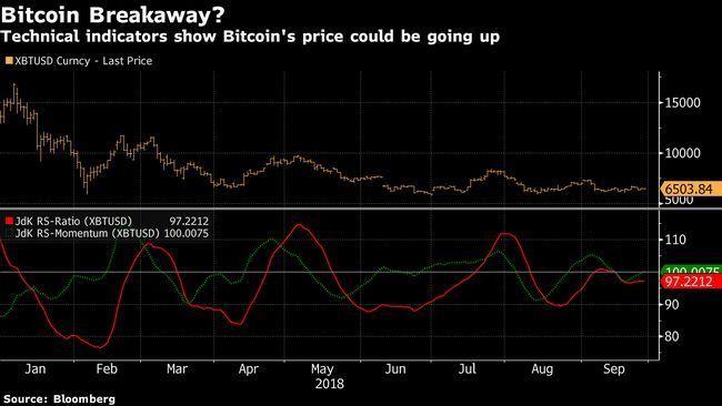 Bloomberg: анализ линий тренда rig говорит о предстоящем росте курса биткоина