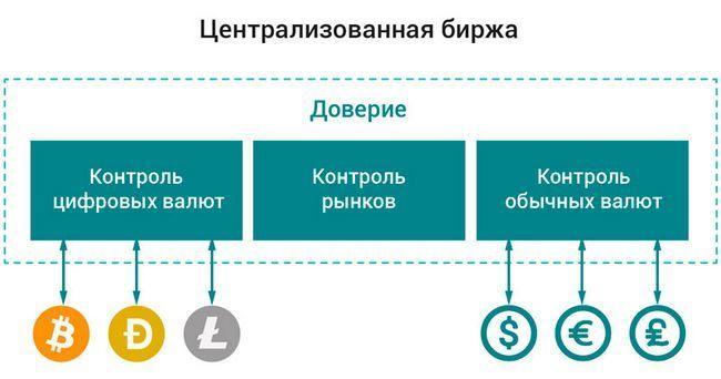 Централизованные криптовалютные биржи — как работают, особенности и различия