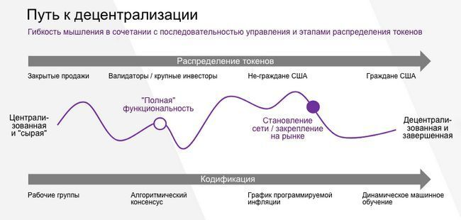 Что такое децентрализация? обзор децентрализованных систем и пути развития