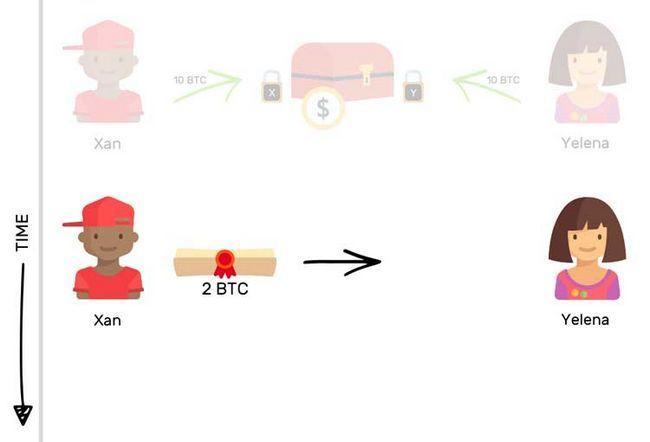 Что такое lightning network и как данная технология совершенствует блокчейн bitcoin