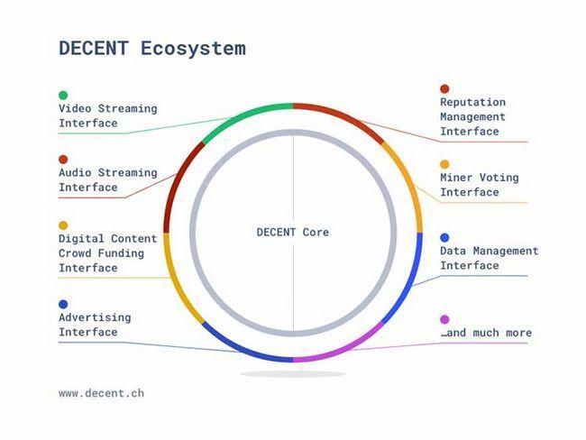 Decent — децентрализованная платформа для распространения контента
