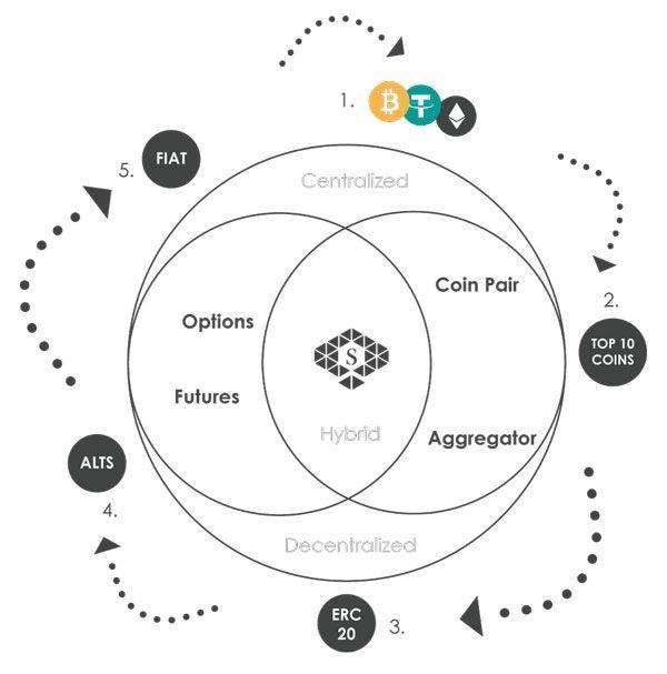 Dimensions network платформа торговли криптовалютой, опционами и фьючерсами