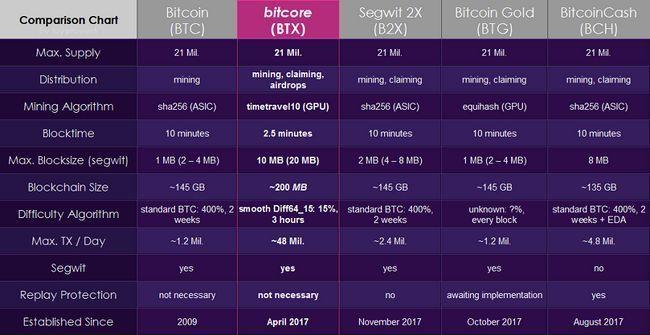 Форк сети биткоин bitcore — бесплатная раздача токенов всем держателям btx