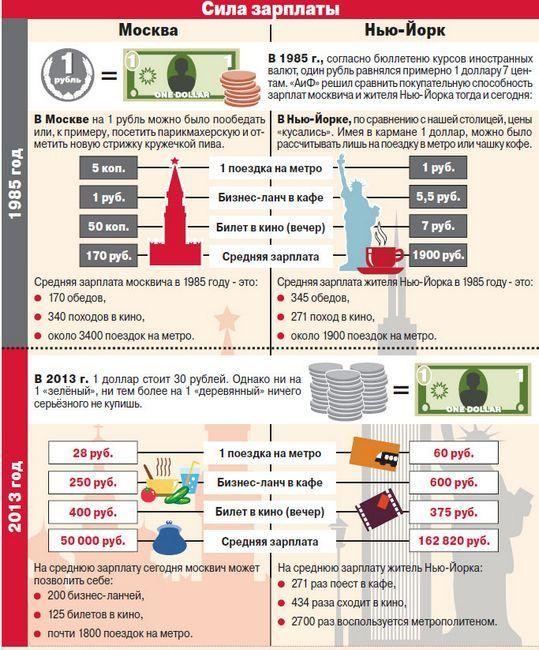 «Гамбургерский» счёт: какова покупательная способность рубля и доллара