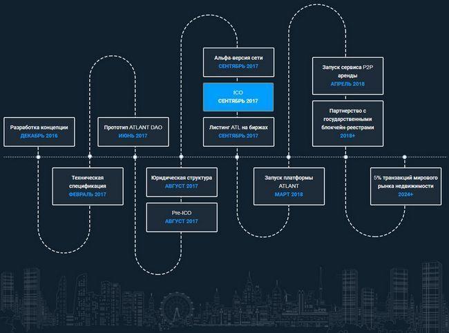 Ico atlant первая блокчейн-платформа токенизации недвижимости