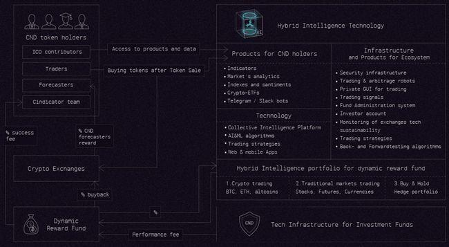 Ico cindicator — гибридный интеллект для аналитики и прогнозов на блокчейне