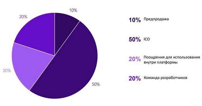 Ico pally — платформа для коммуникаций путешественников на блокчейне