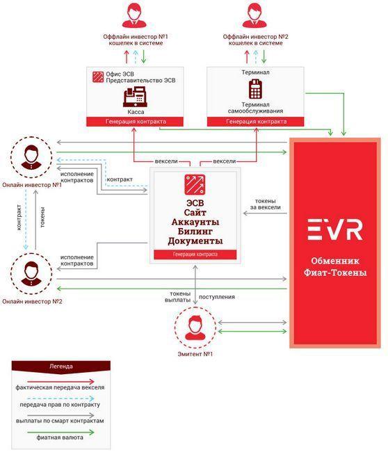 Ico проекта evr от e-veksel — международная инвестиционная платформа
