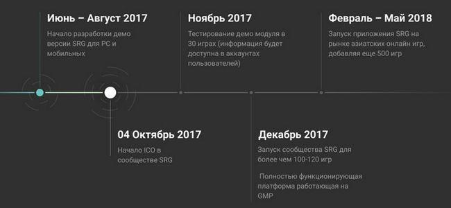 Ico проекта srg — программа лояльности для геймеров и разработчиков