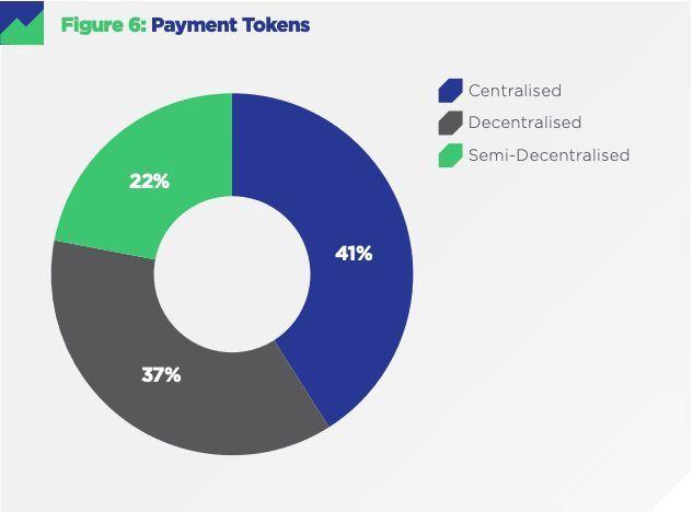 Исследование: 85% криптовалютных активов не являются децентрализованными