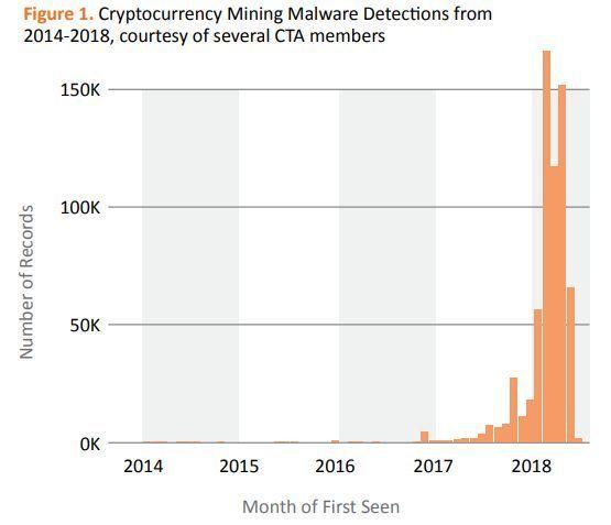 Исследование: рост скрытого майнинга криптовалют в 2018 году составил 459%