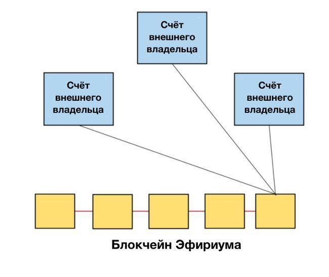 Как работает блокчейн ethereum — смарт контракты и адреса счетов