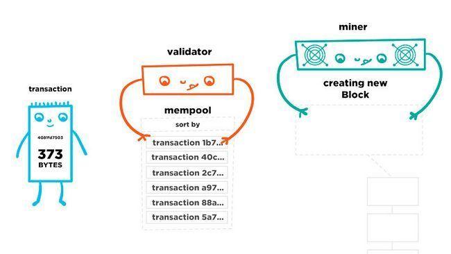 Как работают комиссии за транзакции в сети bitcoin? подробный разбор