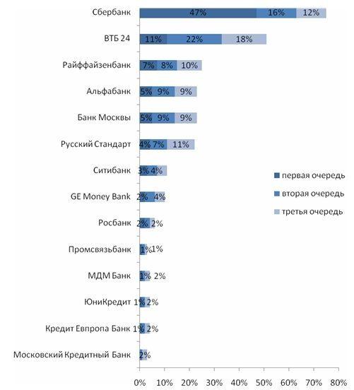 Какие банки и почему выбирают россияне?