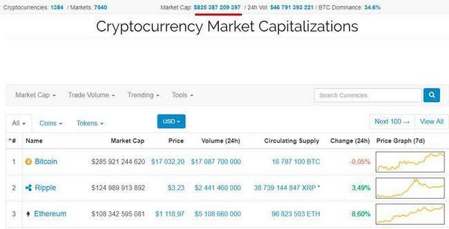 Капитализация рынка криптовалют выросла на $125 млрд и суммарно превысила $825 млрд