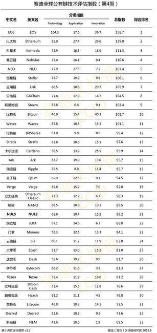 Китай опубликовал рейтинг криптовалют по степени технологии, инноваций и применения