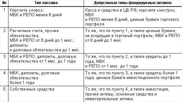 Количественная оценка эффективности казначейства банка