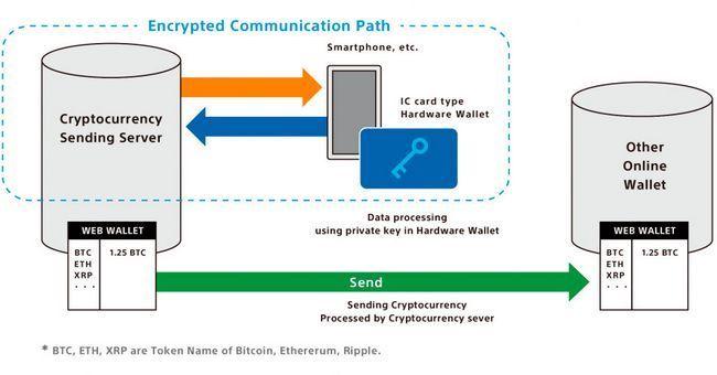 Компания sony разработала аппаратный кошелек для хранения криптовалют