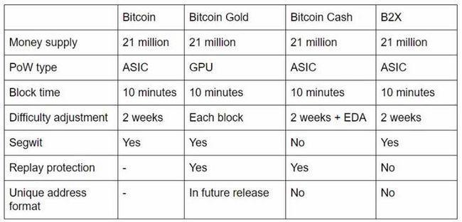 Криптовалюта bitcoin gold — курс btg, как получить форк биткоина, майнинг, и кошелек