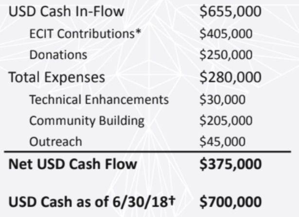 Криптовалюта ethereum classic выпустила отчет о проделанной работе за 2018 год