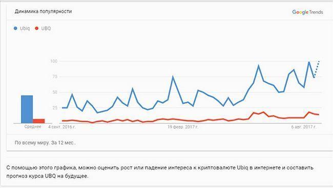 Криптовалюта ubiq (форк ethereum), была запущена в начале 2017 года