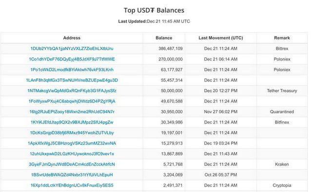 Криптовалютная биржа bitfinex и tether приостановили регистрацию новых аккаунтов