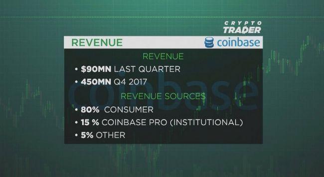 Крупнейшая криптовалютная компания сша coinbase готовится выйти на ipo