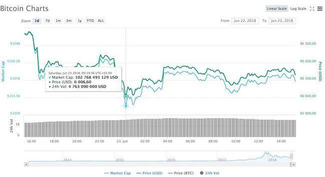 Курс bitcoin (btc) продолжает снижение пробив психологический уровень $6000
