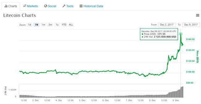 Курс litecoin взлетел на 70% пробив $170, благодаря новостям от bitrefill