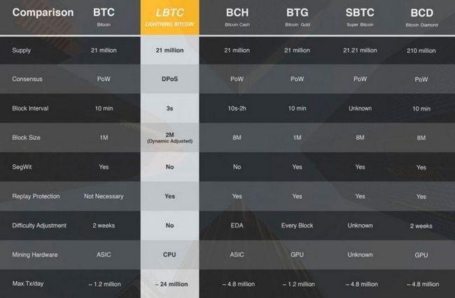 Lightning bitcoin — новый хардфорк сети биткоин запланирован на 23 декабря