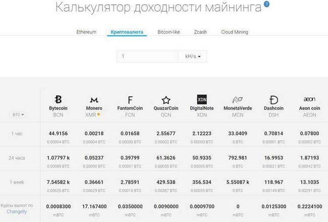 Minergate — обзор сервиса и по для майнинга криптовалюты minergate. регистрация, настройка, вывод криптовалюты