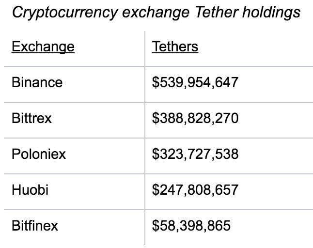 На биржу bittrex добавлен токен trueusd, номинал токена равняется доллару сша