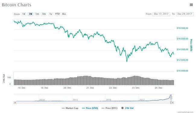 Новости мира криптовалюты и блокчейна за неделю с 18 по 24 декабря