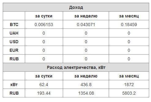 Оборудование для майнинга криптовалют 2017-2018 — asic и gpu-фермы