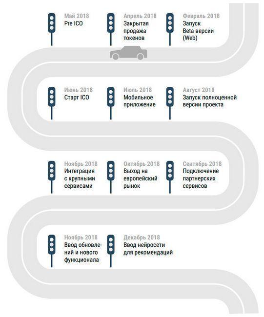 Обзор ico check-car.io — платформа для диагностики и подбора автомобилей