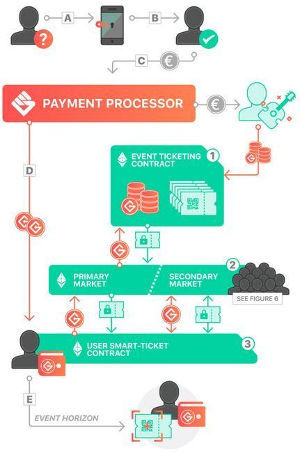 Обзор ico get protocol — приложение для продажи билетов на блокчейне