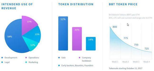 Обзор ico платформы brickblock — инвестиции в недвижимость и фондовые рынки