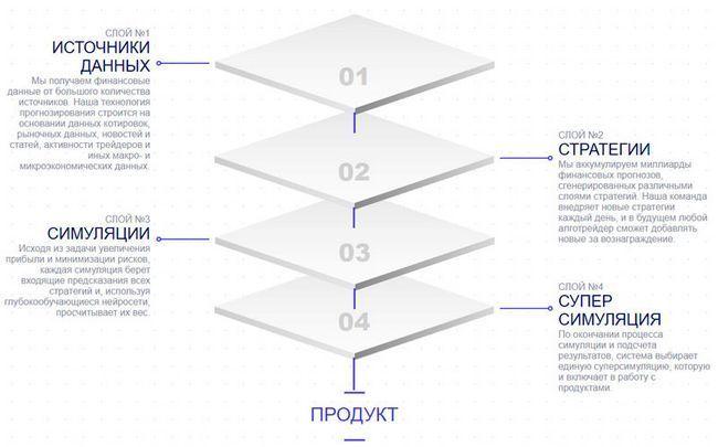 Обзор ico платформы mirocana — ai прогнозирующий криптовалютный рынок
