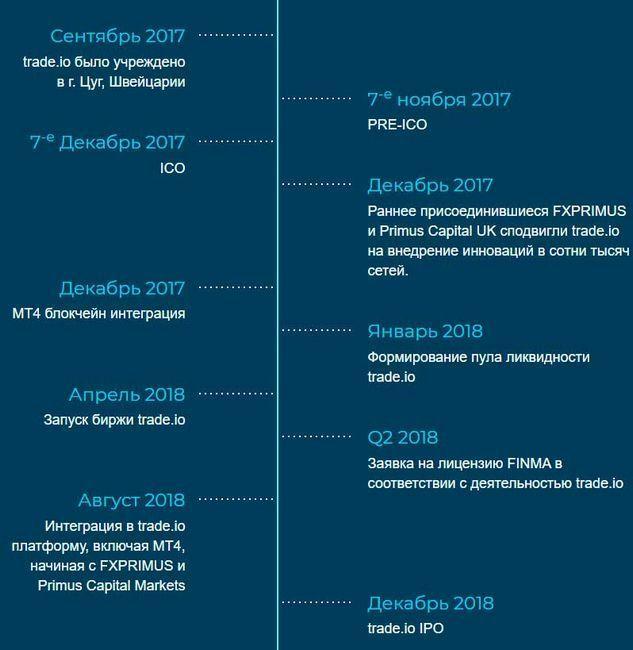 Обзор ico платформы trade.io новый этап в развитии финансового рынка