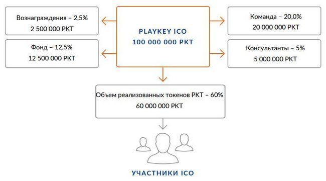 Обзор ico проекта playkey — выгодная альтернатива для gpu майнеров