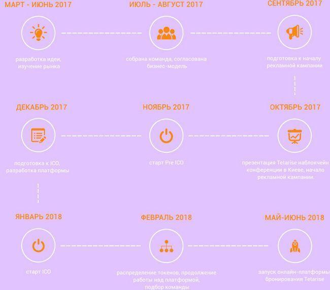Обзор ico tetarise сервиса бронирования отелей и апартаментов на блокчейне