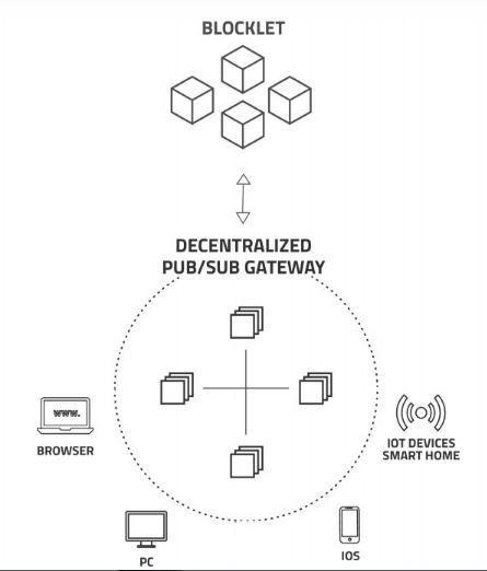 Обзор платформы arcblock — принципы работы блокчейна 3.0